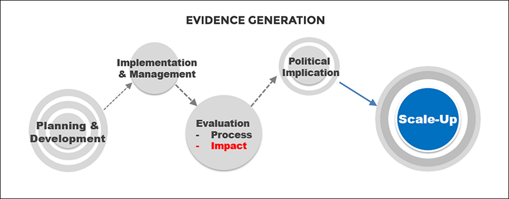 evidencegeneration
